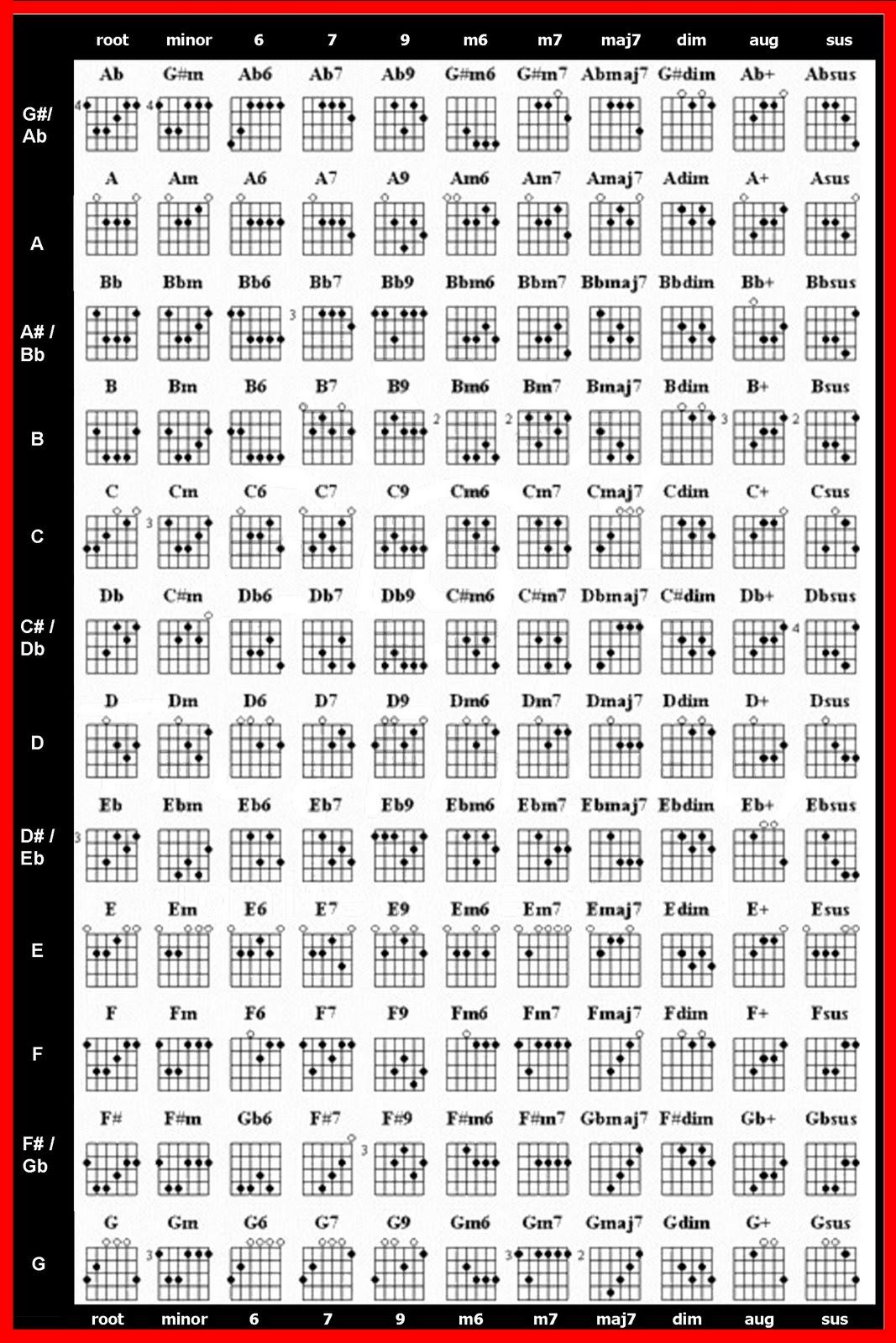 Media Man 09 Blog Chord Charts