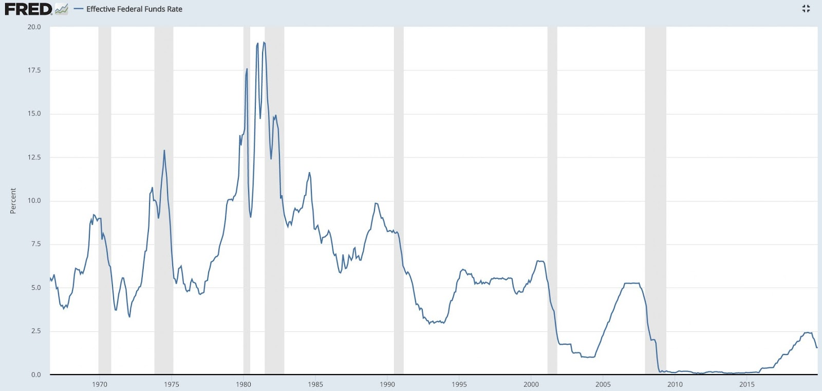 Fed rates over time