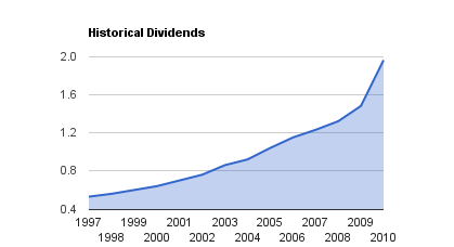 Enbridge Dividend Growth