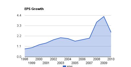 Enbridge Dividend Payout Ratio