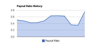 Enbridge Dividend Payout Ratio