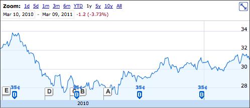 PWF Stock Chart