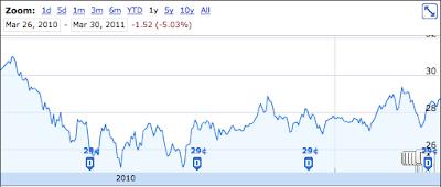 POW 1 Year Graph
