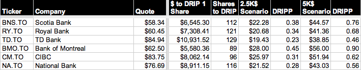 Dividend DRIP Table