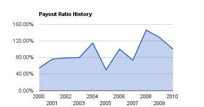 BA Dividend Growth