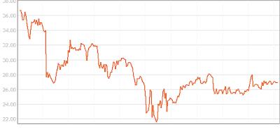 BA Dividend Stock