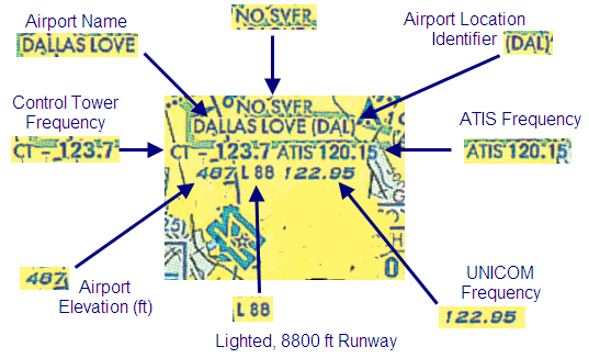 VFR chart airports