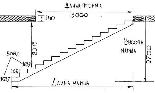 Картинки по запросу расчет лестницы