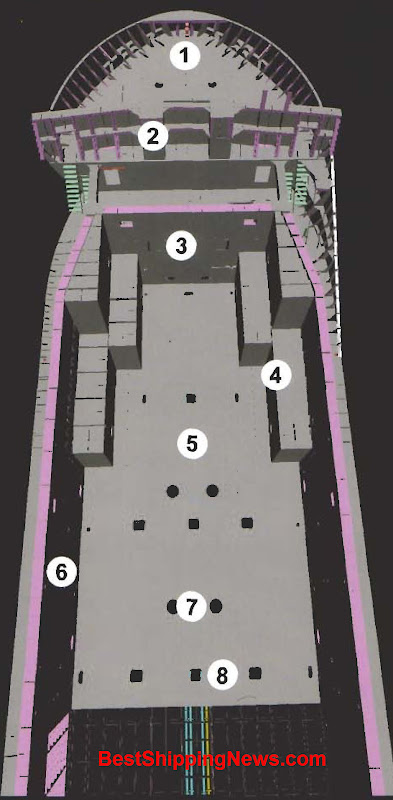 1. Forecastle deck 2. Breakwater on the main deck 3. Bulkhead 4. Ballast tank shaped to make the hold box shaped 5. Tanktop 6. Longitudinal bulkhead between hold and wing tank 7. Manholes, entrances of double bottom 8. Holes for fitting containers