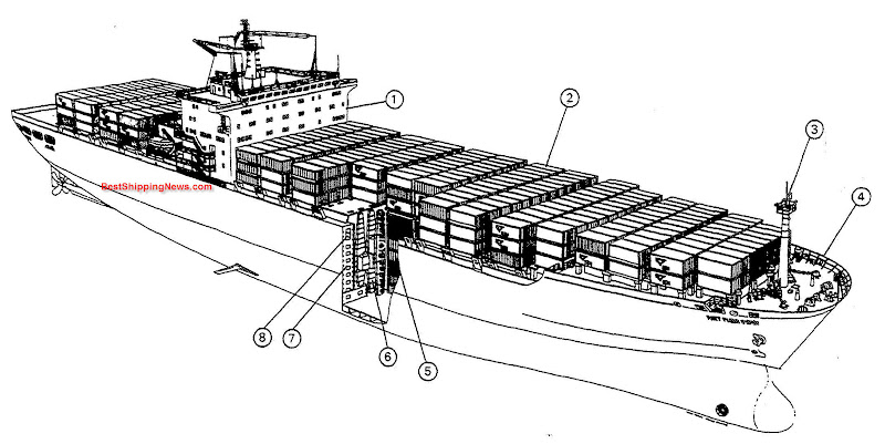 1. bridge castle front, 2. deck containers, 3. foremast and mast top, 4. forecastle, 5. insulated containers in holds, 6. container refrigeration ducts, 7. double hull, 8. passageway,