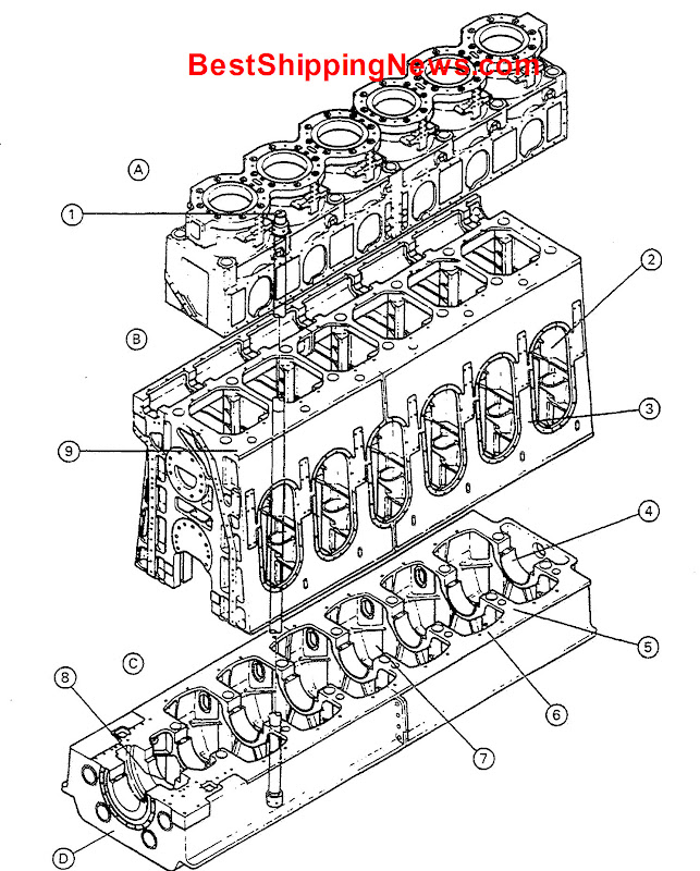 Engine body   A.cylinder block, B.frame, frame box, A-frame, C.bedplate, D.thrust block,  1.tie-rod, tie-bolt, through staybolt, through-going staybolt, 2.crankcase door opening, 3.column, A-shaped column, 4.bearing housing, 5.transverse member, cross girder, 6.longitudinal member, longitudinal girder, 7.crank-pit, 8.thrust bearing housing, 9.entablature, frame upper plate, frame upper face, holding-down bolt, foundation bolt, guide beam, crosshead guide,