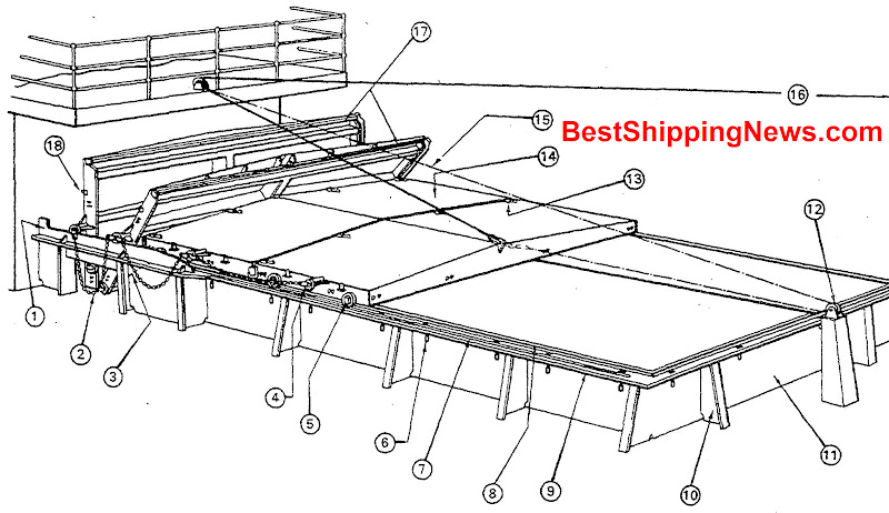 Hatch covers - Shipbuilding Picture Dictionary