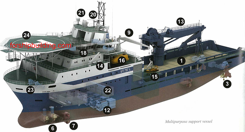 multipurpose%20support%20vessel Types of ships