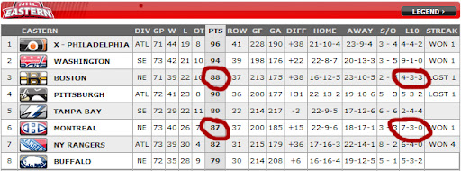 Eastern Conference Standings -- Habs one back on Bruins
