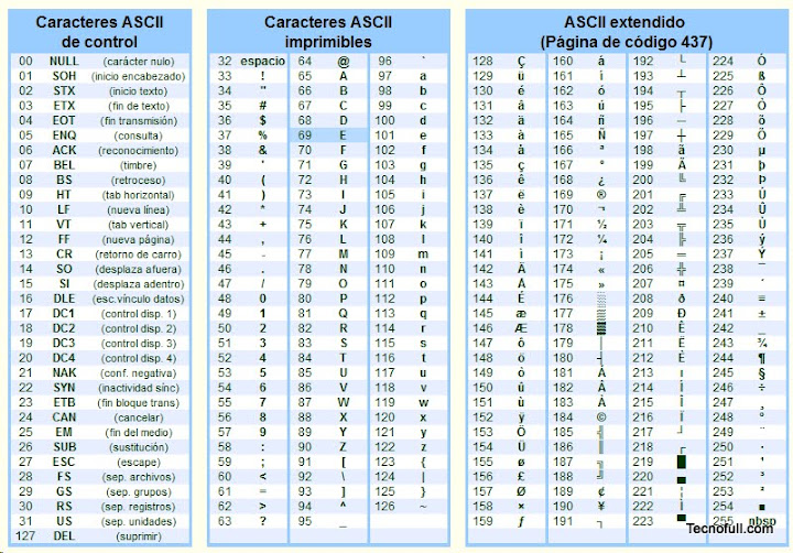 El codigo ascii completo historia descripcion uso y mas for Complete ascii table 0 255