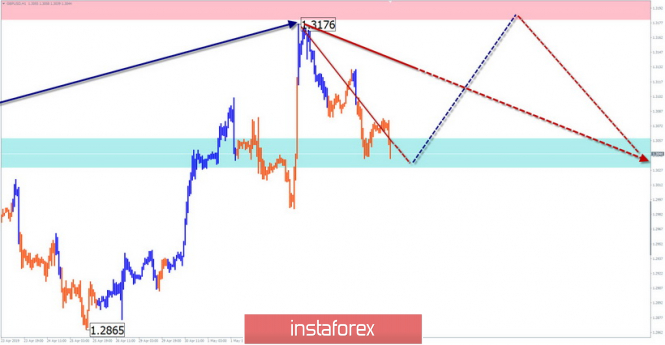 Simplified wave analysis and forecast for GBP/USD on May 8