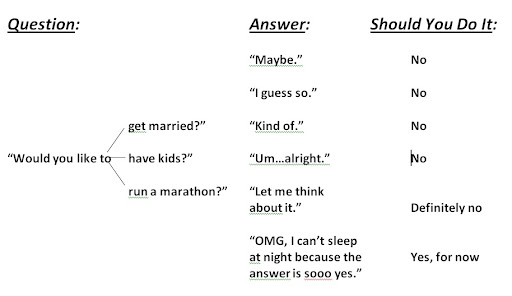 Marathon Yes / No