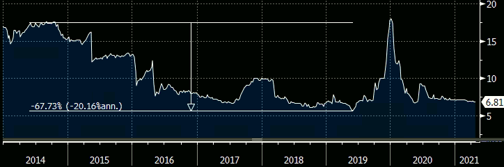 Gráfico apresenta evolução do preço da cota de mercado do XTED11.