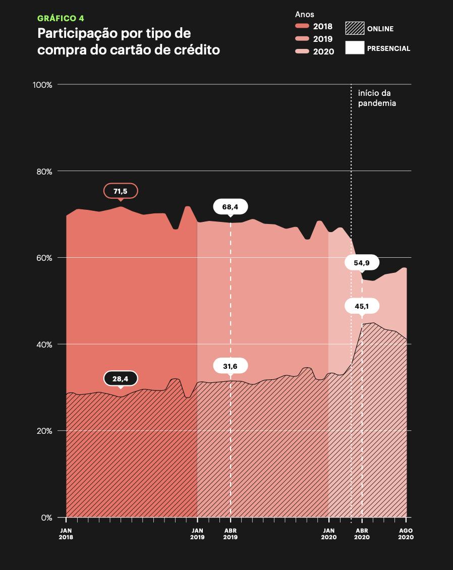 Gráfico: Participação por tipo de compra do cartão de crédito.