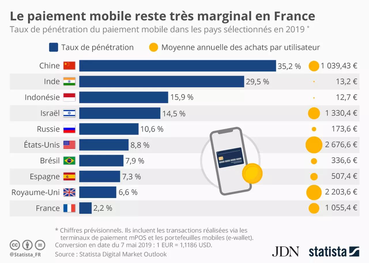 Pourcentage de paiement mobile par pays