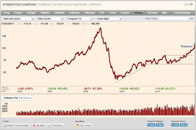 The Oil Drum Drumbeat February 25 2011