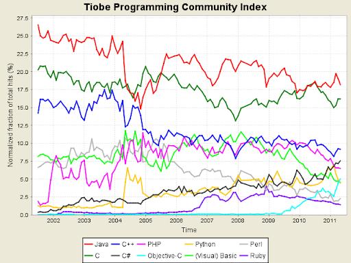 Maggio 2011, classifica dei linguaggi di programmazione più utilizzati