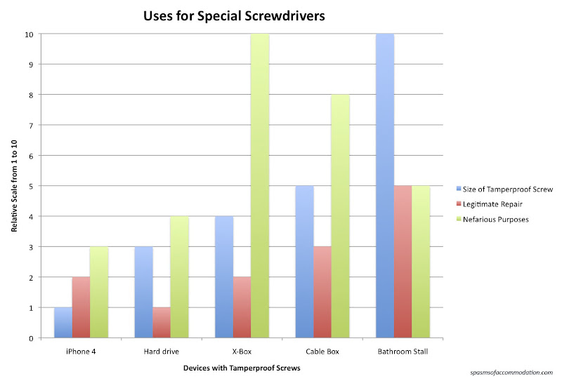 Bathroom Stall Screws spasms of accommodation: january 2011
