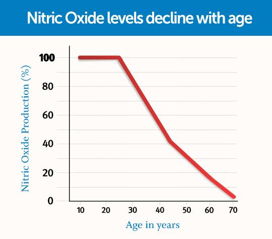 0514-whit-nitric-oxide-chart-retina.jpg