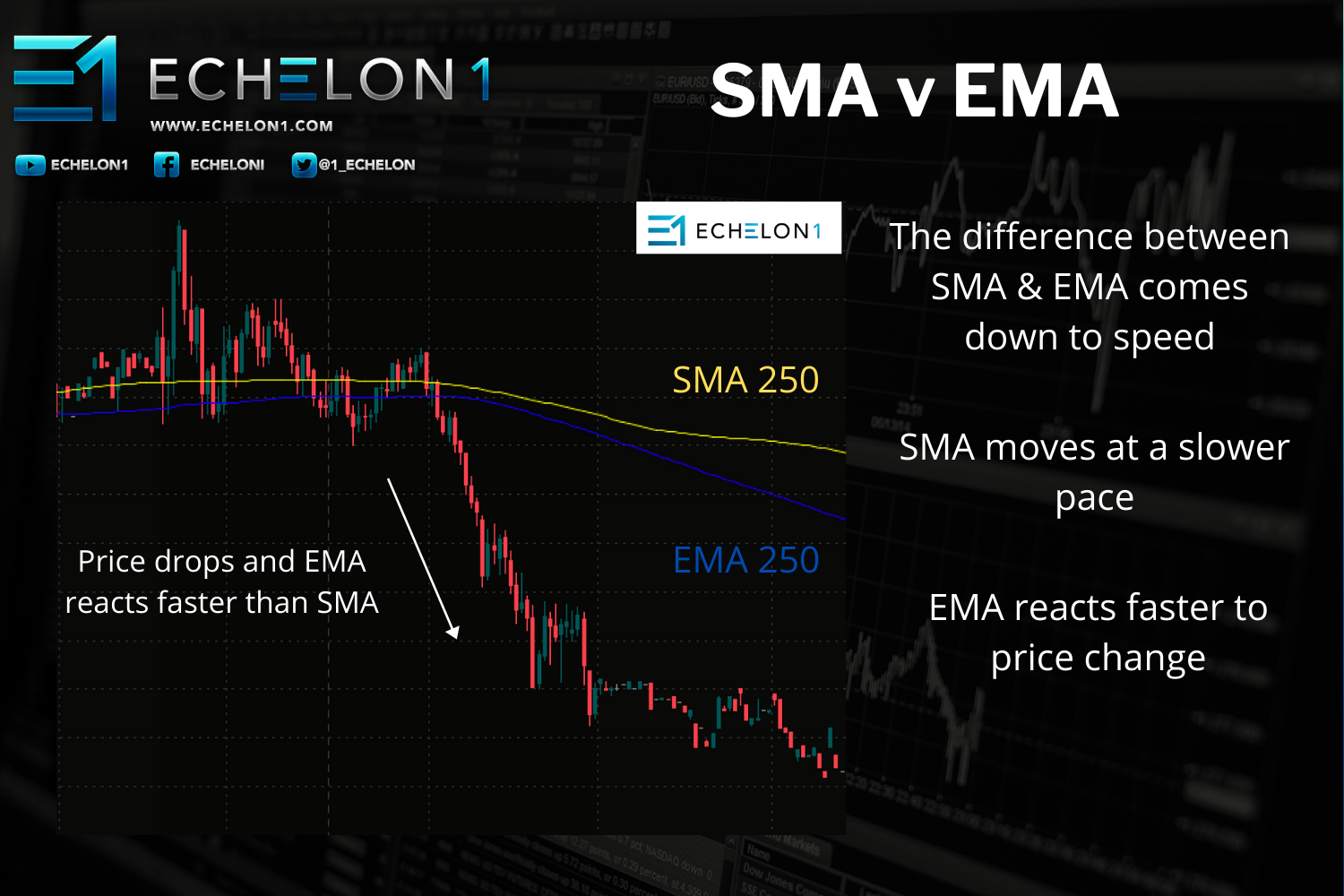INFOGRAPHIC - Moving Averages - THE DIFFERENCE BETWEEN SMA AND EMA