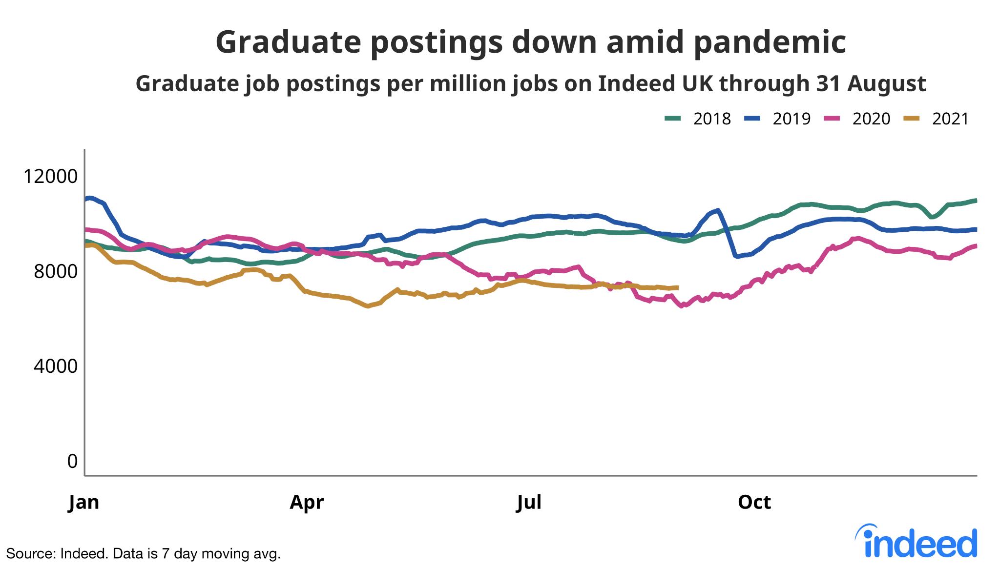 "Chart titled ""Graduate postings down amid pandemic."""