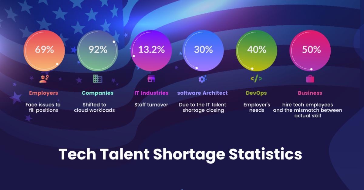 Tech Talent Shortage Statistics