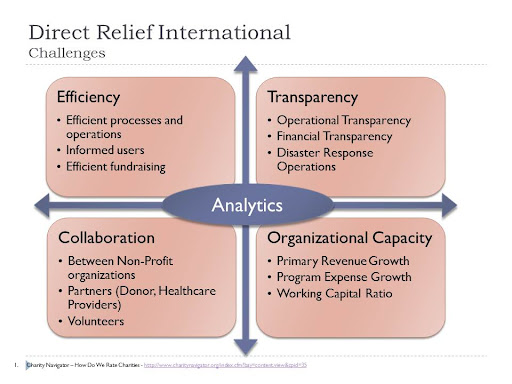 Direct Relief International - Challenges