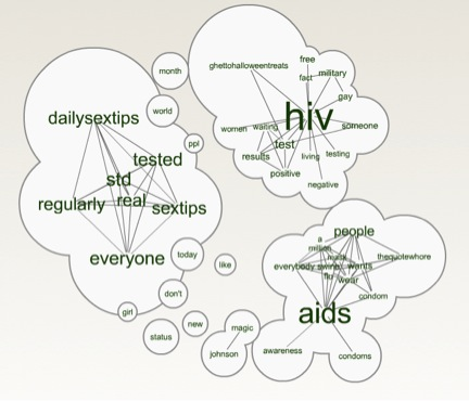 What do people talk about on World Aids Day? 4