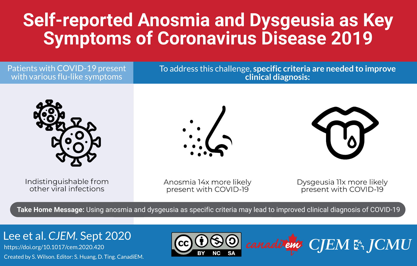 Anosmia and Dysgeusia as key symptoms of COVID-19 - CanadiEM