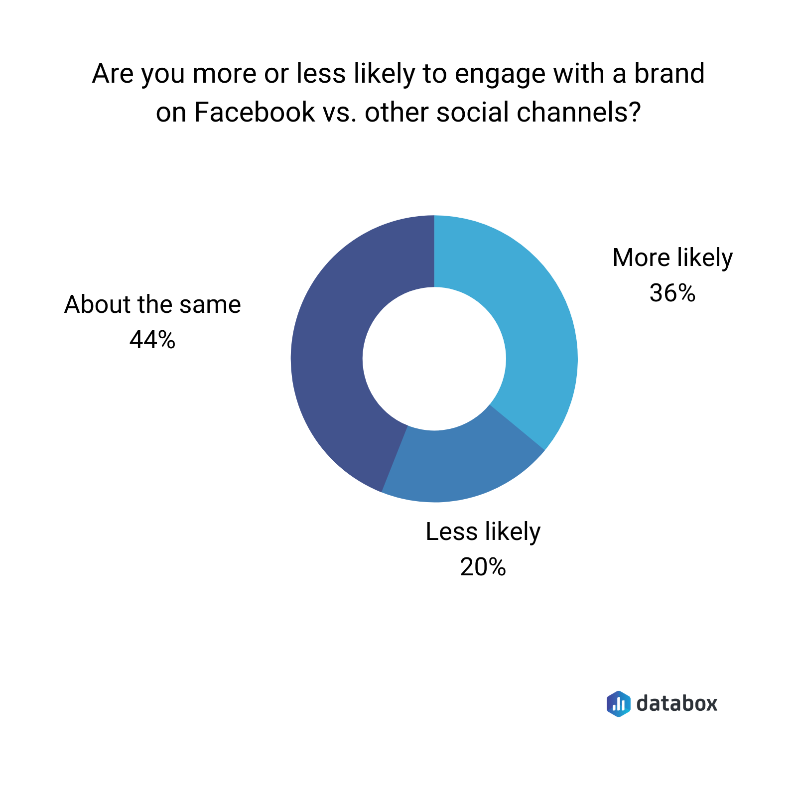 are you more or less likely to engage with a brand on facebook vs. other social media channels?