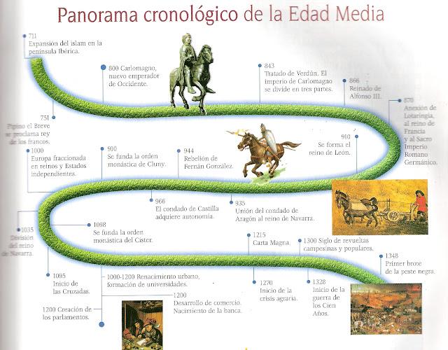 CRONOLOGIA DE LA EDAD MEDIA