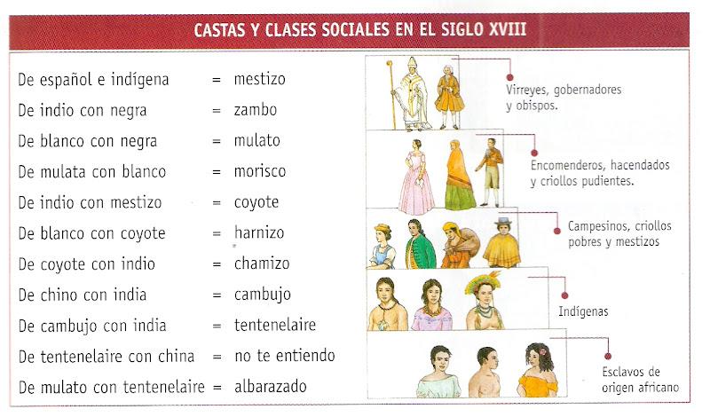 CASTAS Y CLASES SOCIALES EN EL SIGLO XVIII
