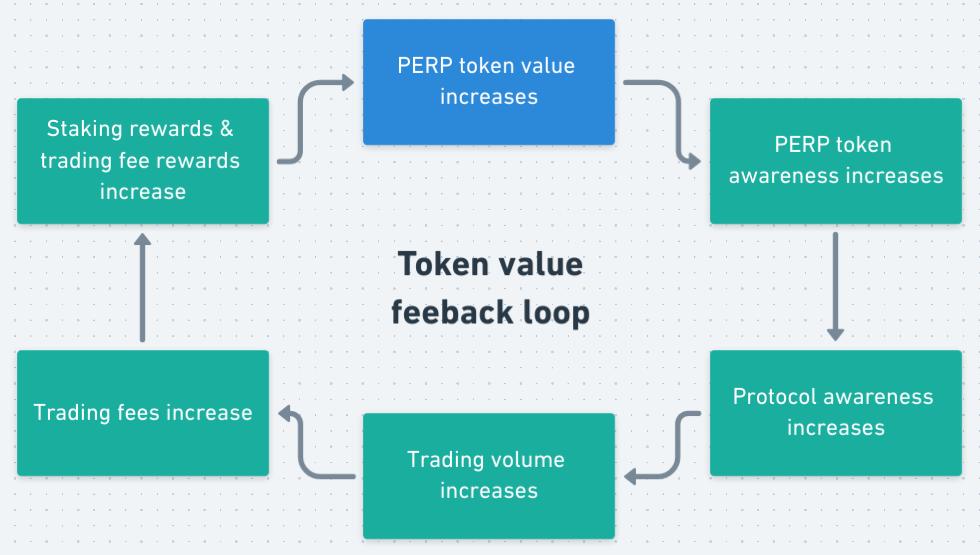 Blog PERP Token Value Feedback Loop