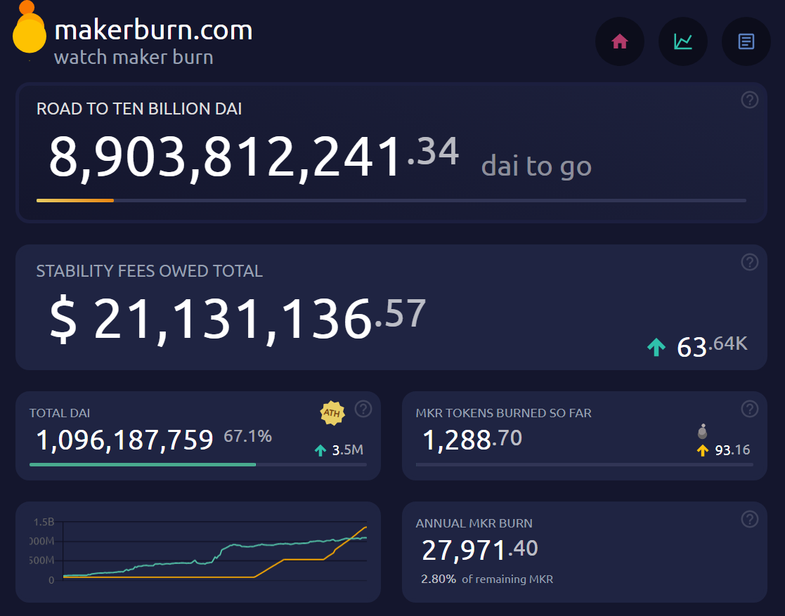 A resource in addition to the Guide to Dai Stats, Makerburn.com provides key stats about the Maker Protocol.