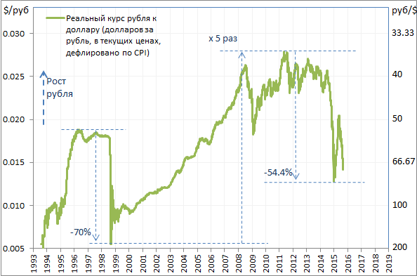 Американский фондовый рынок слишком долго рос без заметных коррекций и, возможно, она назрела. Этот рынок является самым большим и оказывает влияние на весь мир