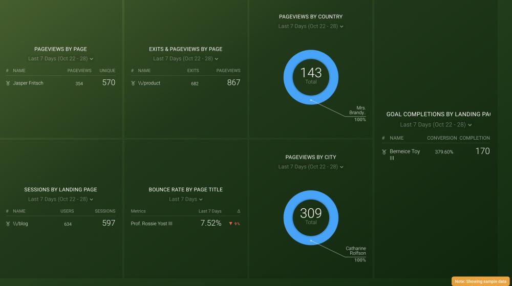 google analytics ecommerce content analysis