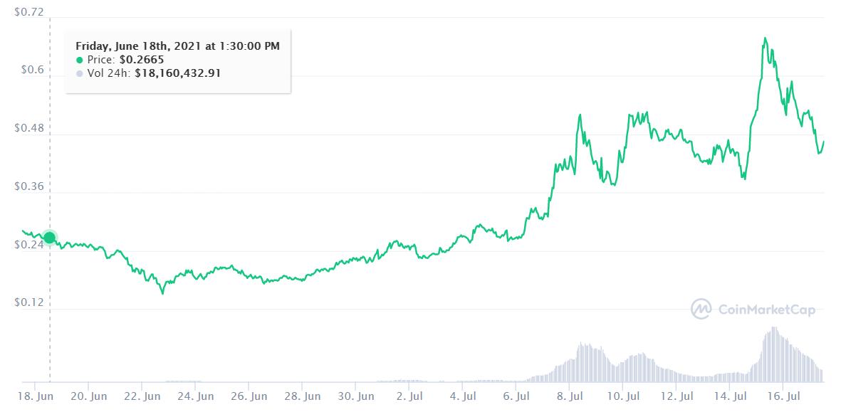 Bu Ay Bitcoin ve Diğer En İyi Kripto Para Birimlerinden Daha İyi Performans Gösteren En İyi 10 Altcoin 22