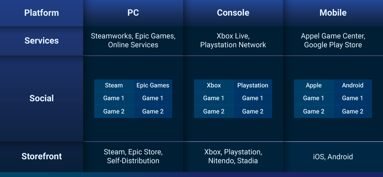 how to make your video game cross platform