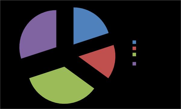 JP Owens Percentages