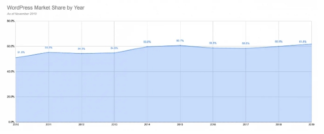 A chart showing the market share of WordPress CMS.