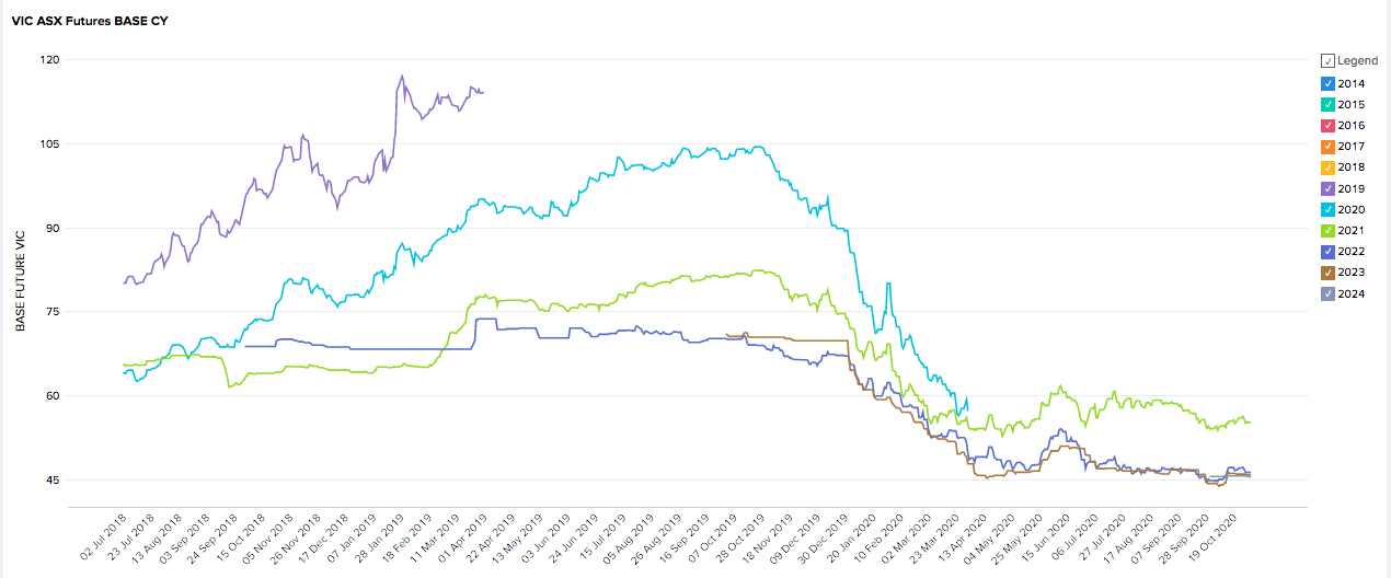 VIC Energy Futures Market Prices - October 2020