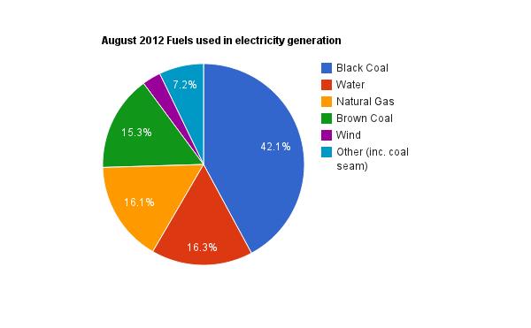 how to fix australian energy market