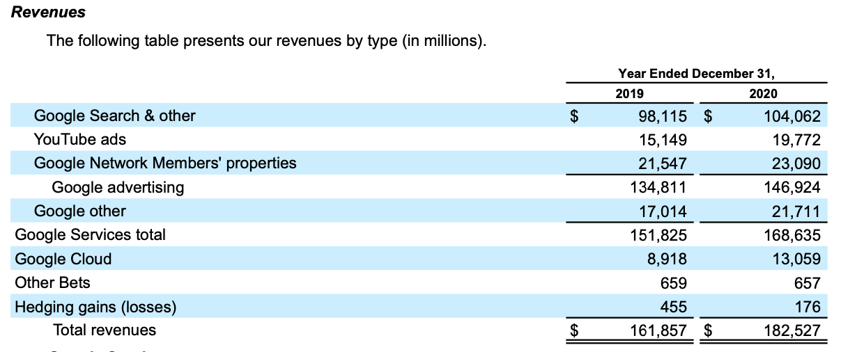 Google stock, Alphabet Revenues Breakdown