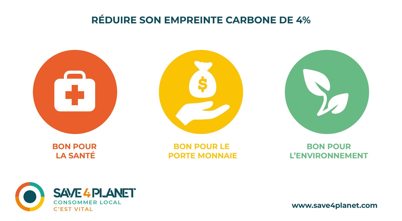Infographie réduire son empreinte carbone de 4%