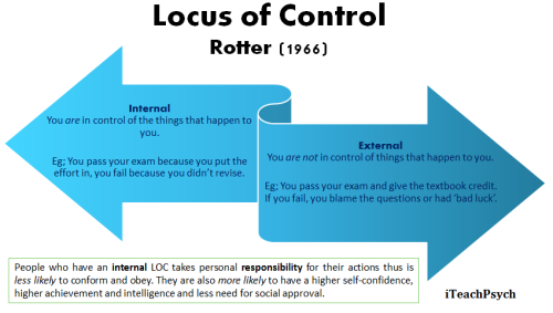 locus of control | Explore Tumblr Posts and Blogs | Tumgir